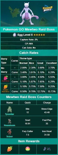 Pokemon GO Mewtwo Raid Boss Guide, Pokemon Counters and Catch Rates.