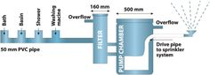 Greywater reuse and recycling by Water Rhapsody
