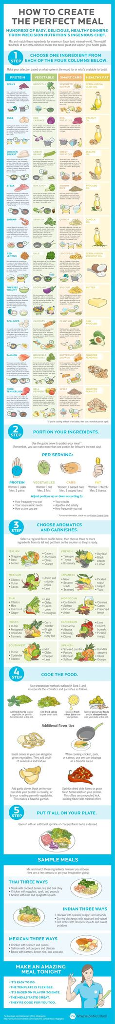 Create the perfect meal with this simple 5-step guide: www.precisionnutr...