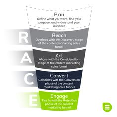 The RACE Framework divides the digital marketing process into five main phases. Sign up for our content marketing strategy series to learn how to use it.