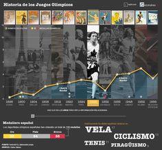 Guía visual histórica de los Juegos Olímpicos (De Atenas 1896 a Londres2012