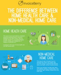 While there are many types of home care workers, to simplify, we'll quickly look at the difference between two main ones: home health care and non-medical hom. Home Health Agency, Home Care Agency, Home Health Care, Ashtanga Yoga, Trauma, Iv Therapy, Nursing Degree, Lpn Nursing, Nursing Assistant