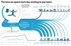 Interesting comparison between how much you work and how much you have to pay for taxes.
