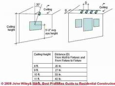 Mounting Height For Kitchen Wall Cabinets