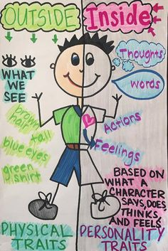 Outside Vs. Inside Character Traits Anchor Chart by lindsayscharts