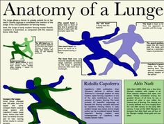 Anatomy of Lunge #fencing
