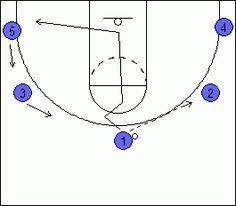 Basketball 3-2 Motion Offense, Coach's Clipboard