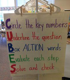 CUBES math strategy Cubes Math Strategy, Math Strategies, Math Teacher, Teaching Math, 3rd Grade Activities, Teaching Posters, Math Problem Solving, Jobs For Teachers, Fourth Grade Math