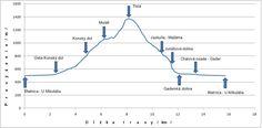 tlstá Line Chart, Diagram