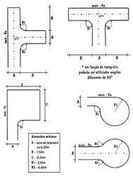 Resultado de imagem para raio mínimo de curva para esquinas