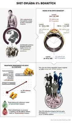Infografika: Svet ovláda 8% bohatých - Svet obchodu očami J&T BANKY