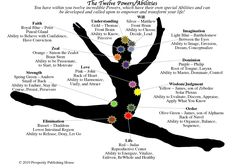 The Twelve Powers -- with description, location, color, and disciple.