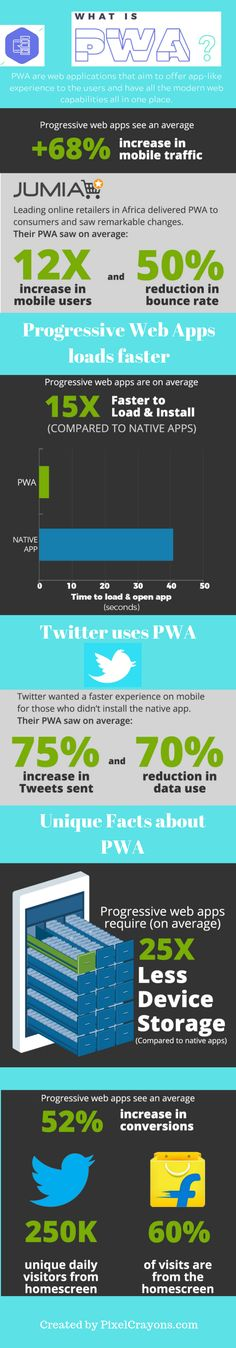 Progressive web apps have taken the world through a revolutionary turn. PWAs have proven themselves as a quite effective tool for the eCommerce industry. In today's time, more and more firms are getting into Progressive web app development.