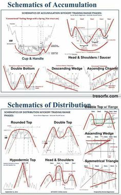 Schematics of Accumulation - Trading Stocks - Ideas of Trading Stocks - Schematics of Accumulation Forex Chart Patterns Successful Trading Trading Quotes, Intraday Trading, Online Trading, Trading Cards, Planning Excel, Analyse Technique, Stock Trading Strategies, Bollinger Bands, Candlestick Chart