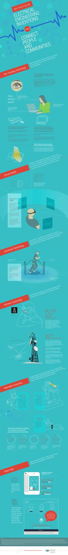 662 best electrical engineering images on pinterest technology 6 technologies that will revolutionize the classroom edudemic a great infographic you can use fandeluxe Image collections