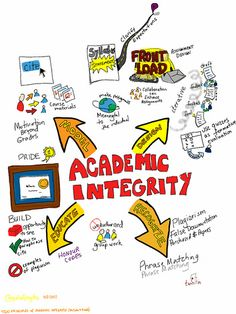 Academic Integrity - Referencing, Citation & Avoiding Plagiarism: Academic Integrity