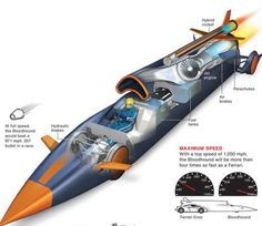 World's Fastest Car (Infographic) |
