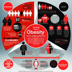 The relationship between obesity and osteoarthritis is impossible to ignore. One can feed the other and vice versa, and vicious circle develops.