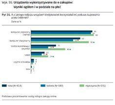 e-commerce-w-polsce-2014.pdf (strona 147 z 202)-2