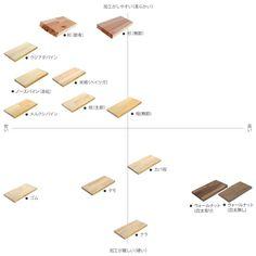 木材の性質および価格帯チャート木材通販(無垢材・集成材フリーカット、加工、塗装、床材)のマルトク