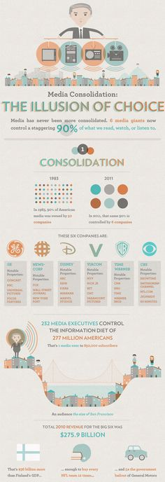 Just six companies own 90% of media. Part 1.
