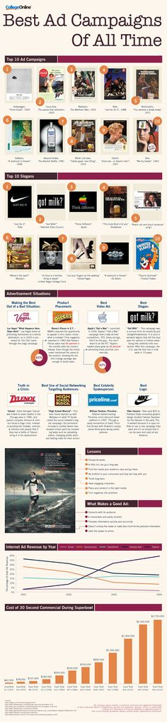 The best ad campaigns of all time info graphic.