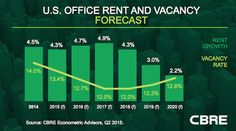 Office market performance strongest of the recovery http://bit.ly/1TRxzxc