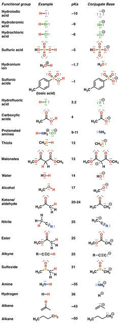 The pKa Table Is Your Friend Acid Base, Acide Aminé, Organic Chemistry, Knowing You, Told You So, Shit Happens, Table, Desk, Tabletop