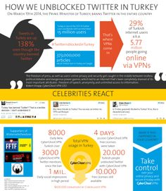 Infographic - How we unblocked Twitter and YouTube in Turkey