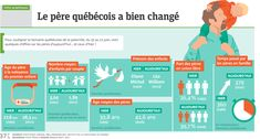 Infographie: Le père québécois a bien changé La Fam, Teaching French, Change, Classroom, The Unit, Community, Client, Summer 2016, Journal