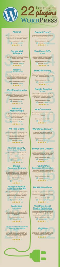 22 plugins más populares instalados en un blog de Wordpress