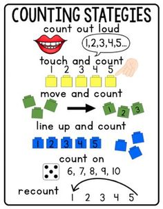 Counting Strategies Anchor Chart and Freebies Kindergarten Anchor Charts, Small Groups, Counting