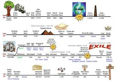 old testament timeline for kids - Google Search