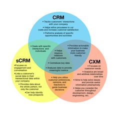 C-What?? Untangling CRM, sCRM, and CXM