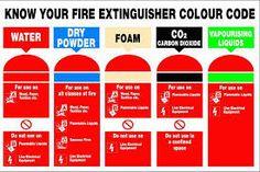 Fire Extinguisher Colours, Fire Safety Training, Training Courses, Coding, The Unit, Park, Business, Parks, Store
