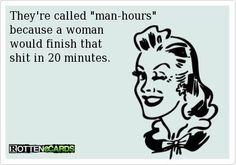 Man vs. woman hours