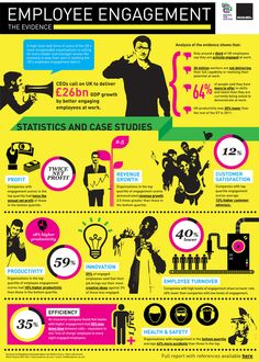 We found this fantastic infographic from HR blog Staff Motivation Matters – that we really wanted to share! Employee engagement is extremely important in a company's success. High levels of productivity and low levels of employee turnover create that coveted sweet spot of employee engagement all companies strive to achieve.