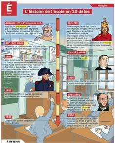⌛️ 16 juin 1881 : la loi Jules Ferry du 16 juin 1881 rend l'école primaire gratuite en France.