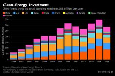 Gains in Clean-Energy Investment Overshadow Paris Exit https://www.bloomberg.com/news/articles/2017-06-01/gains-in-clean-energy-investment-overshadow-paris-exit-chart?utm_campaign=crowdfire&utm_content=crowdfire&utm_medium=social&utm_source=pinterest