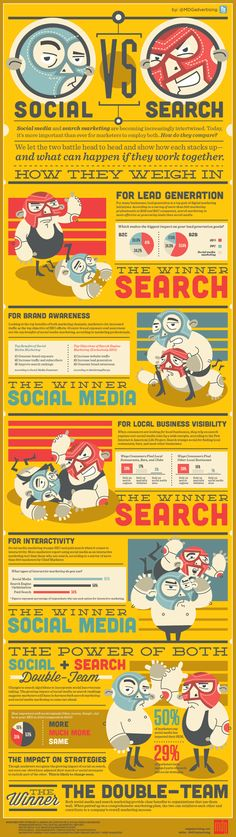 Social vs Search [Infographic]  While there are many differences between search marketing and social media, and each has its strengths, both are essential in marketing today. Interestingly, they take on exponentially more power when marketers use them together. To identify what works best for particular goals, MDG Advertising created an enlightening infographic that distinguishes the digital supremacy between social media and search marketing, as well as the collective strength of this dynamic..