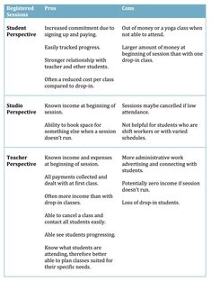 Registered Sessions versus drop-in classes pros and cons chart