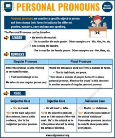 Personal Pronouns in English! Learn personal pronouns definition, useful rules and examples with ESL printable infographic. Pronoun Grammar, Teaching Pronouns, Nouns And Pronouns, Grammar And Vocabulary, Grammar Lessons, English Vocabulary, English Teaching Materials, Teaching English Grammar, English Language Learning