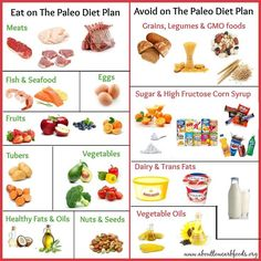 Is Paleo Diet good for you. Is Paleo Diet good for weight loss or type 2 diabetes? What are the benefits and what are the risk factors of paleo diet. What Is Paleo Diet, Paleo Diet Meal Plan, Diet Meal Plans, Low Carb Diet, Paleo Plan, Easy Healthy Breakfast, Healthy Snacks, Healthy Recepies, Healthy Nutrition