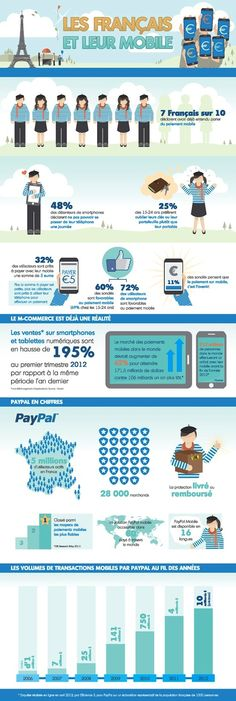 paiement-mobile-infographie - infographie - eewee.fr
