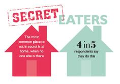 Are you a secret eater? In a recent survey, we found out that 4 in 5 of you like to eat in secret at home when no one else is there. Let us know if you've done this before...