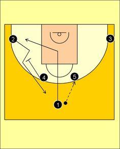 Pick'n'Roll. Baloncesto; táctica y entrenamiento.: Brose Baskets Bamberg's Horns Offense (3)