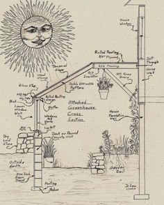 an attached solar greenhouse Greenhouse drawing by David Lee - Excellent explanation and considerations I hadn't thought of!Greenhouse drawing by David Lee - Excellent explanation and considerations I hadn't thought of! Greenhouse Shed, Greenhouse Gardening, Cheap Greenhouse, Greenhouse Attached To House, Winter Greenhouse, Portable Greenhouse, Cheap Pergola, Pergola Ideas, Underground Greenhouse