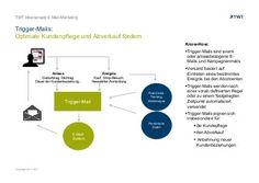 #Trigger-Mails: Optimale Kundenpflege und Abverkauf fördern. http://de.slideshare.net/TWTinteractive/triggermails-optimale-kundenpflege-und-abverkauf-foerdern