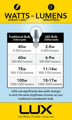 Handy guide for a quick conversion of watts vs lumens in LED Lighting.