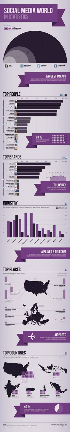 Infographic shows the world of social media in statistics
